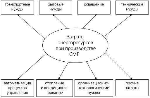 При формировании и разработке
