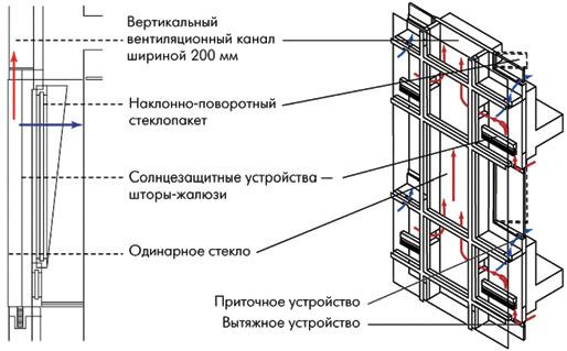 Опыт проектирования высотных