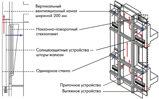 Техник по эксплуатации зданий обязанности
