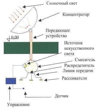 Системы солнечного освещения своими руками 71