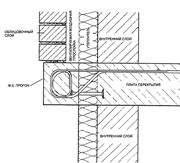 Об энергоэффективности наружного стенового ограждения каркас.