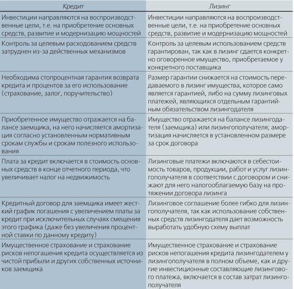 кредитное соглашение и кредитный договор отличия